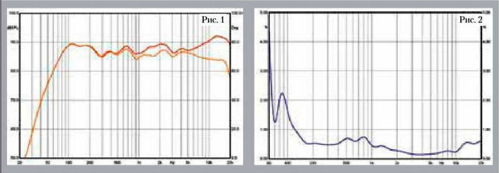 Обзор активных акустических систем Audioengine A5+